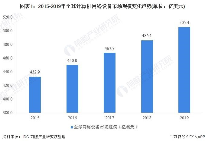 全球网络设备市场规模持续提升,交换机市场份额最大