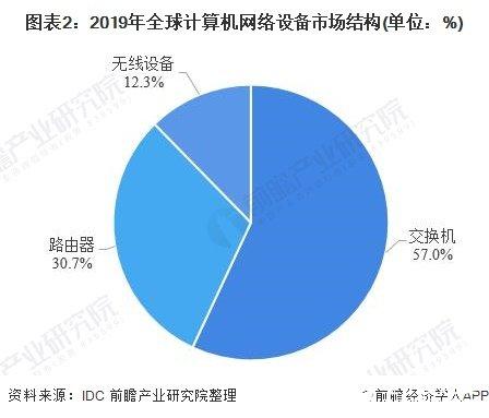 图表2:2019年全球计算机网络设备市场结构(单位:%)