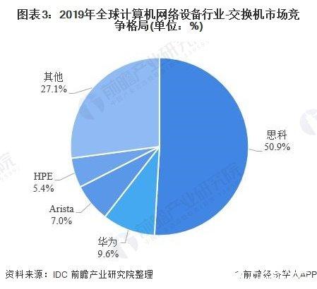 图表3:2019年全球计算机网络设备行业-交换机市场竞争格局(单位:%)