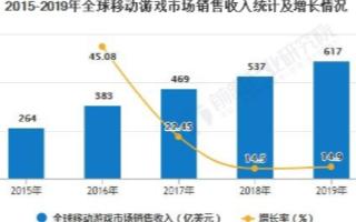 2020年全球移动游戏市场稳定增长,中国游戏企业...