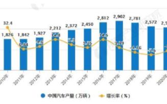 中国汽车行业集中度不断上升,2020年中国汽车保有量超2.8亿辆