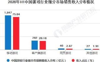 中国移动游戏行业成为游戏行业主要驱动力,腾讯游戏占据大壁江山