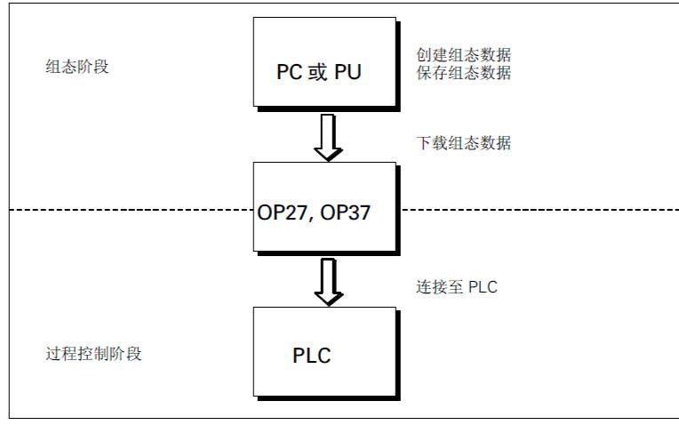 西门子OP27和OP37的中文操作手册免费下载