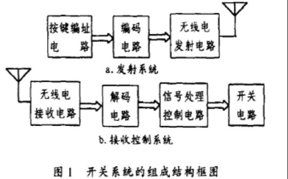 无线电遥控开关系统的组成结构和工作原理及应该如何设计说明
