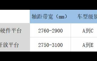 富士康距離真正造車只有幾步之遙