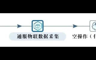 中工院携手通服物联开发了全新的两款物联网平台插件