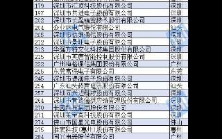 """""""2020廣東企業競爭力500強榜單""""發布:93家電子行業企業上榜"""