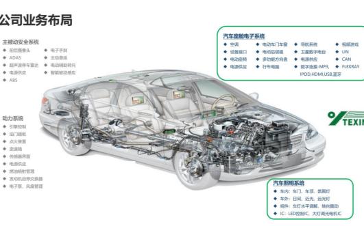 汽车行业迎风起 雅创电子IPO