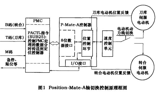 FANUC系统PMC程序设计与调试技巧