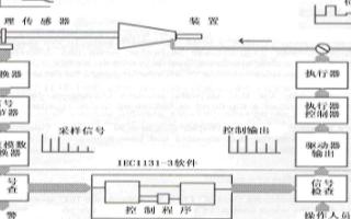 基于IEC 61131-3软件的工艺控制编程系统的实现与研究