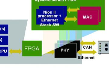 FPGA解決方案在工業市場的應用和發展