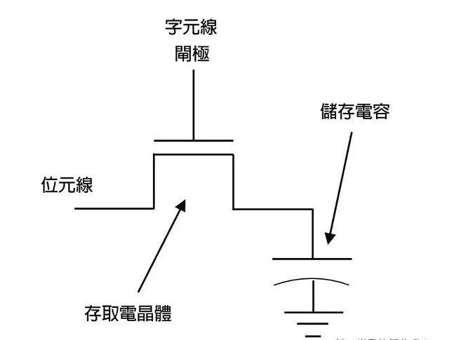 DRAM的架构/标准/特点/未来展望