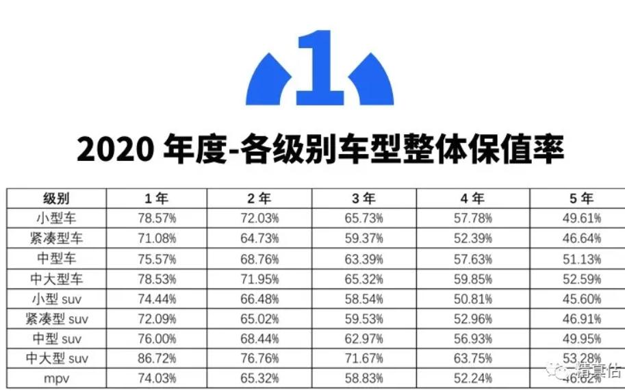 2020中国汽车保值率白皮书发布