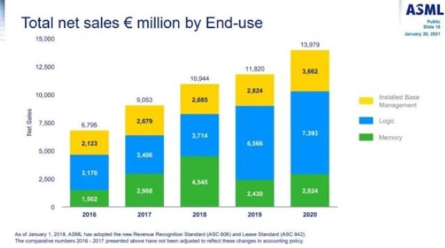 EUV光刻机在2020年平均价格达14亿元