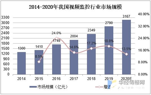 预计2020年我国视频监控行业市场规模将达3167亿元