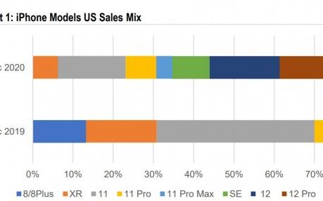 2021年第一季度iPhone12系列占美国苹果手机总销量的56%
