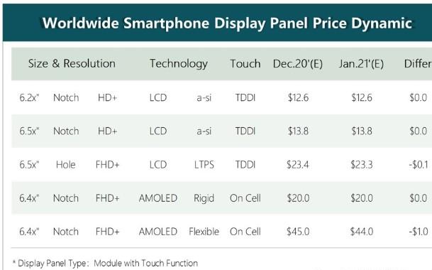 1月手机面板行情:LTPS面板价格续跌