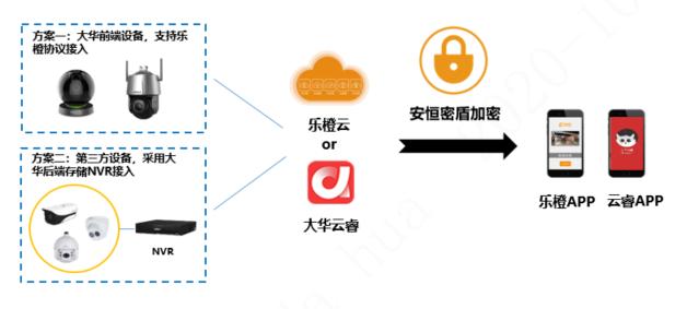 大华智慧物联网安全管理解决方案的特点及应用