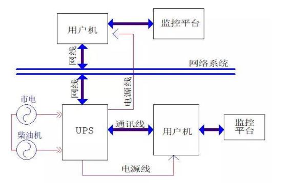 UPS不间断电源的最全知识点合集