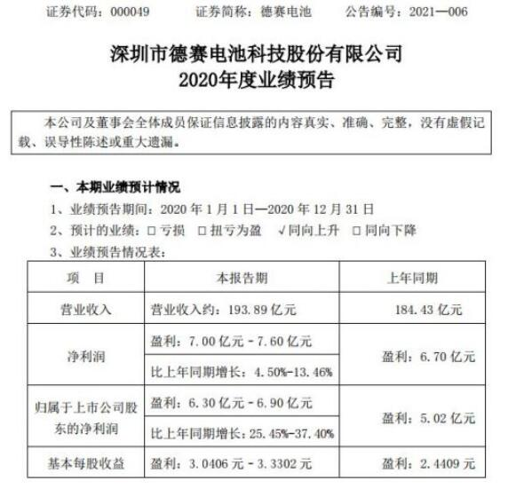 德赛电池2020年其营业收入约为193.89亿元