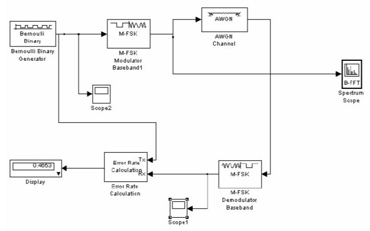 如何使用Matlab实现数字调制系统的仿真