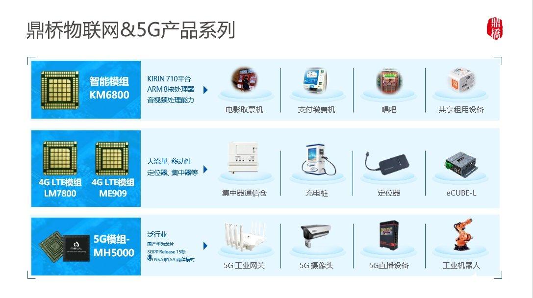 物联网产业发展迎来强劲新动能,多个行业实战5G+AIoT