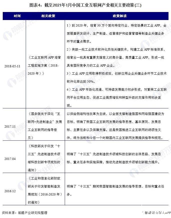 图表4:截至2021年1月中国工业互联网产业相关主要政策(三)