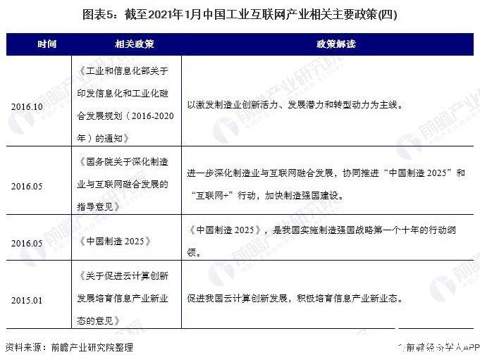 图表5:截至2021年1月中国工业互联网产业相关主要政策(四)