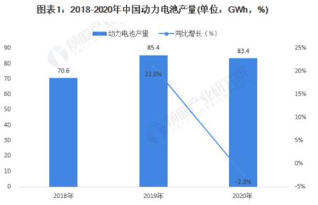 2020年我国动力电池产量同比累计下降2.3%,市场规模波动下降