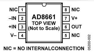 运算放大器AD866x系列产品的性能特点及应用范围