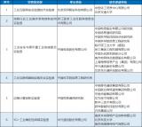 2020年工业互联网产业联盟实验室拟定名单公示