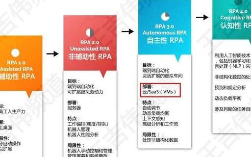 国产RPA与国外RPA的差异化竞争