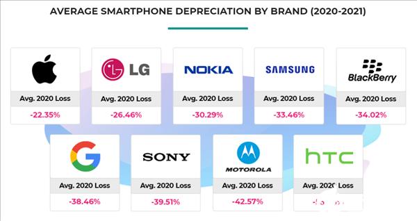 2020年智能手机品牌折旧率分析,苹果手机在头两年拥有更高的保值率