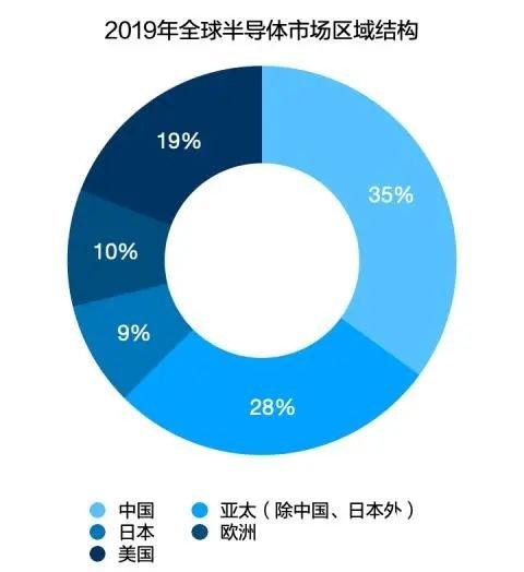 AI芯片或将主导未来,2020年全球半导体行业销售额预计达4330亿美元