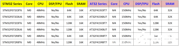 雅特力科技AT32F415系列的微控制器的主要特性及应用范围