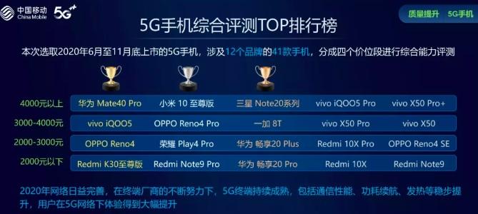 中国移动发布5G手机综合评测TOP排行榜