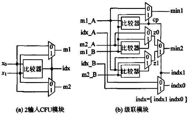 使用FPGA實現800Mbps準循環LDPC碼譯碼器的詳細資料說明