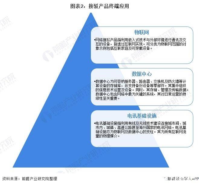 图表2:接驳产品终端应用