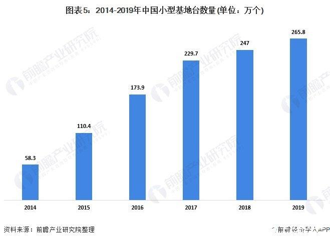 图表5:2014-2019年中国小型基地台数量(单位:万个)