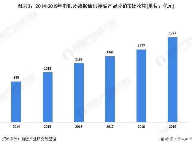 图表3:2014-2019年电讯及数据通讯接驳产品分销市场收益(单位:亿元)