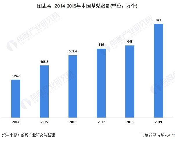 图表4:2014-2019年中国基站数量(单位:万个)