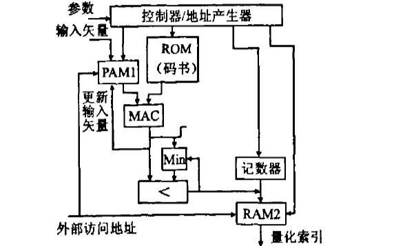 使用FPGA實現MELP語音壓縮編碼器的詳細資料說明