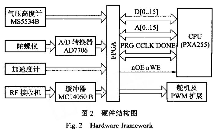 如何使用XScale和FPGA實現微小型飛行器控制系統的硬件設計