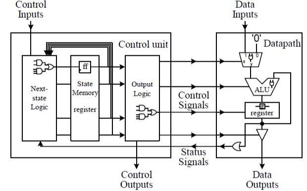 使用VHDL语言设计微处理器的原理与实践的电子书免费下载