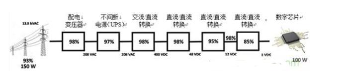 基于增强型氮化镓(eGaN®技术)的电源转换器设计