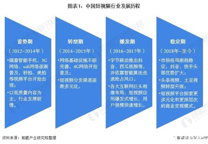 中国短视频行业进入平稳期,疫情催生更多用户规模