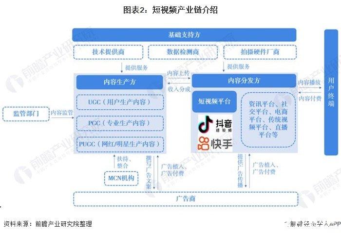 图表2:短视频产业链介绍