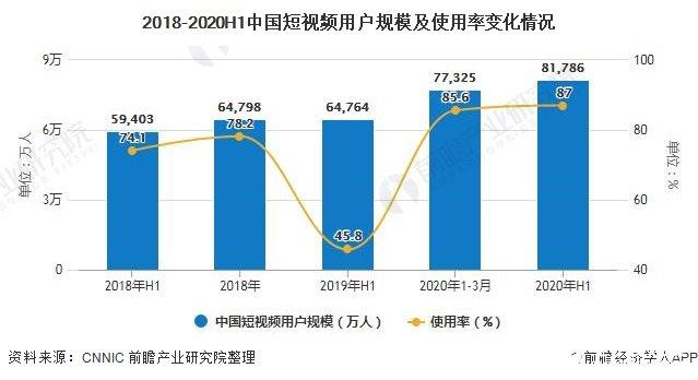 2018-2020H1中国短视频用户规模及使用率变化情况
