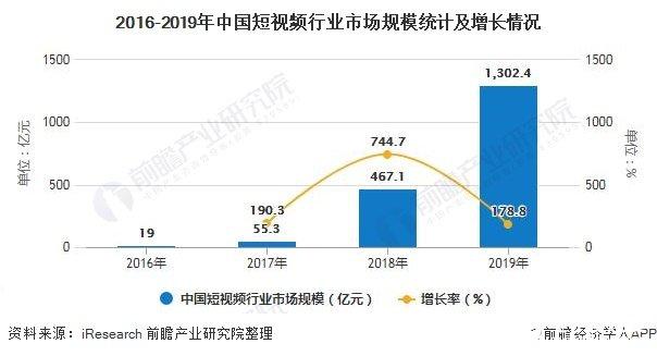 2016-2019年中国短视频行业市场规模统计及增长情况
