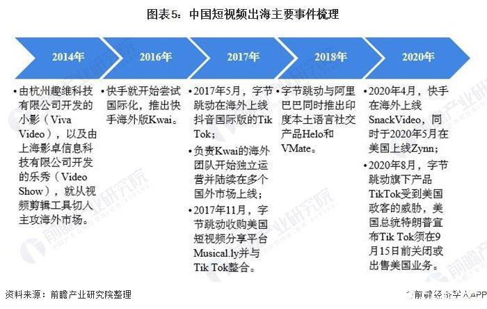 图表5:中国短视频出海主要事件梳理